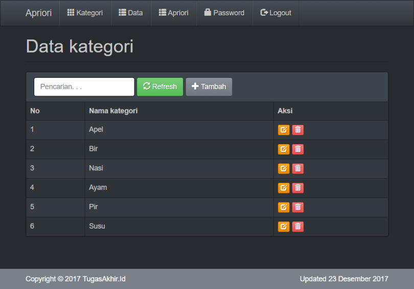 Source code data mining Data Kategori