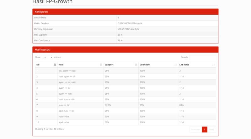 Source Code Data Mining Asosiasi Metode FP-Growth PHP